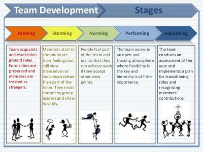 Team-Development-Norming-Forming-Storming processes for team building