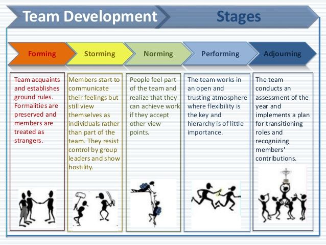 Norming Forming Storming Performing Reviewing How Teams Communicate More Effectively